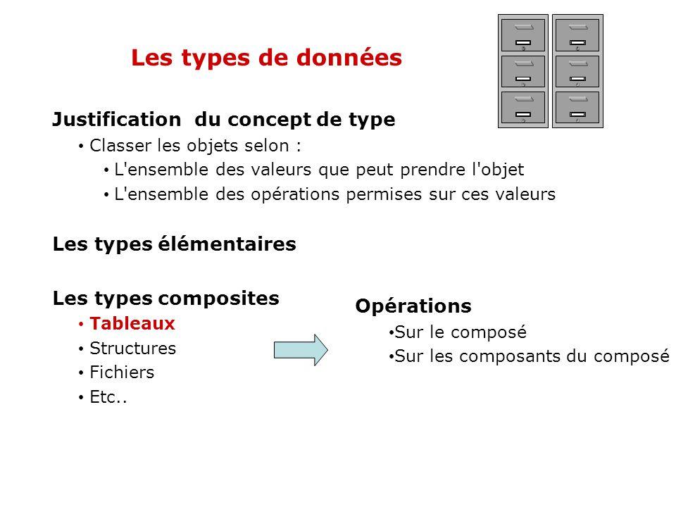 Les types de données Justification du concept de type Classer les objets selon : L'ensemble des valeurs que peut prendre l'objet L'ensemble des opérat