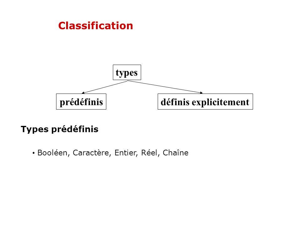 Classification types prédéfinis définis explicitement Types prédéfinis Booléen, Caractère, Entier, Réel, Chaîne
