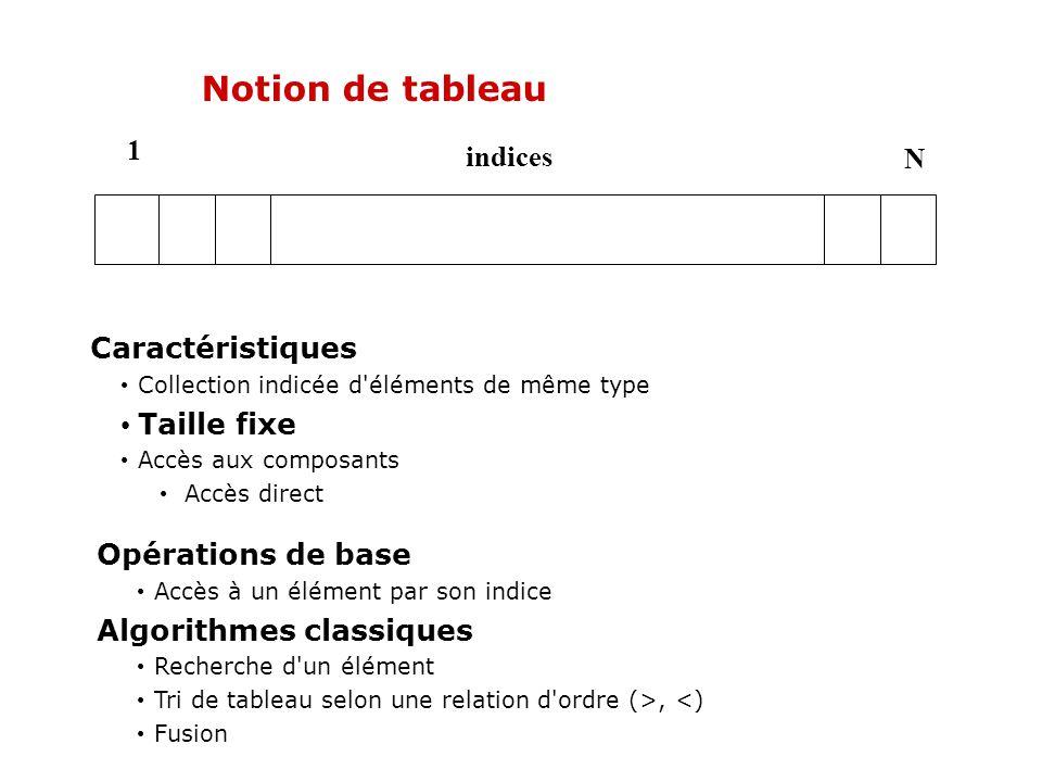 Notion de tableau 1 N indices Opérations de base Accès à un élément par son indice Algorithmes classiques Recherche d'un élément Tri de tableau selon