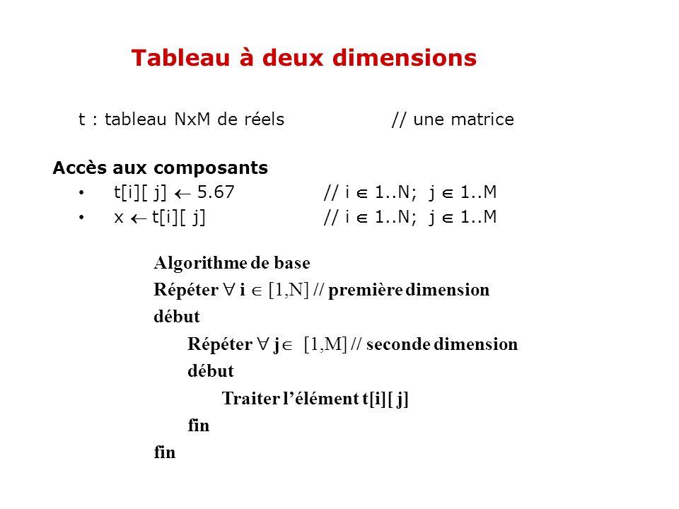 Tableau à deux dimensions t : tableau NxM de réels// une matrice Accès aux composants t[i][ j] 5.67 // i 1..N; j 1..M x t[i][ j] // i 1..N; j 1..M Alg