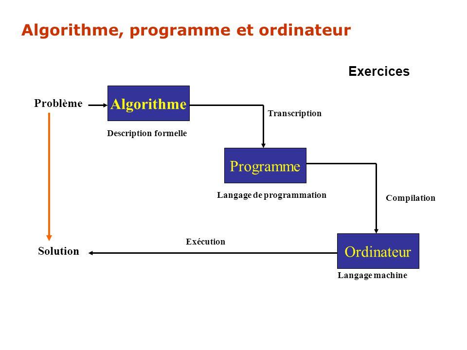 Algorithme Programme Ordinateur Description formelle Transcription Compilation Langage de programmation Langage machine Exécution Solution Problème Al
