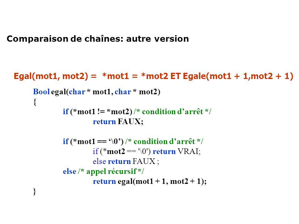 Comparaison de chaînes: autre version Egal(mot1, mot2) = *mot1 = *mot2 ET Egale(mot1 + 1,mot2 + 1) Bool egal(char * mot1, char * mot2) { if (*mot1 !=