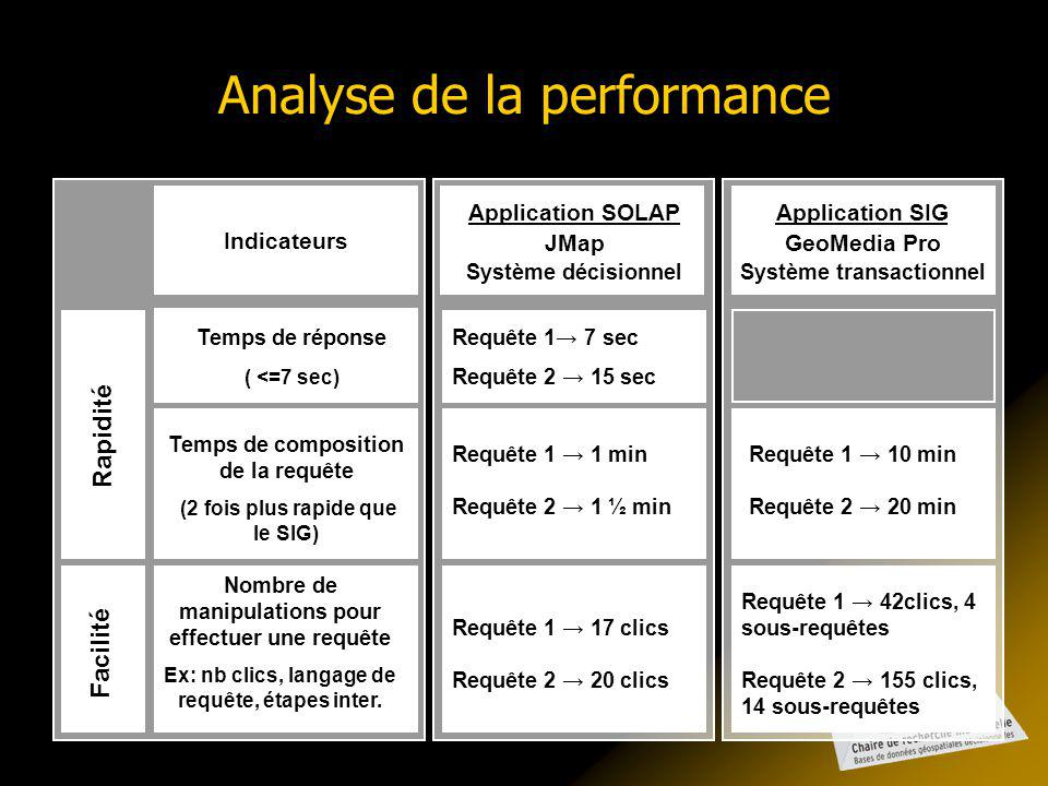 Analyse de la performance Indicateurs Temps de réponse ( <=7 sec) Temps de composition de la requête (2 fois plus rapide que le SIG) Nombre de manipulations pour effectuer une requête Ex: nb clics, langage de requête, étapes inter.