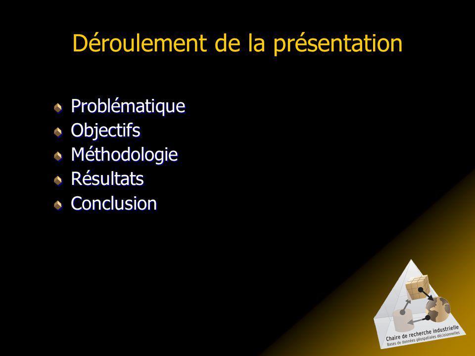 Déroulement de la présentation ProblématiqueObjectifsMéthodologieRésultatsConclusion