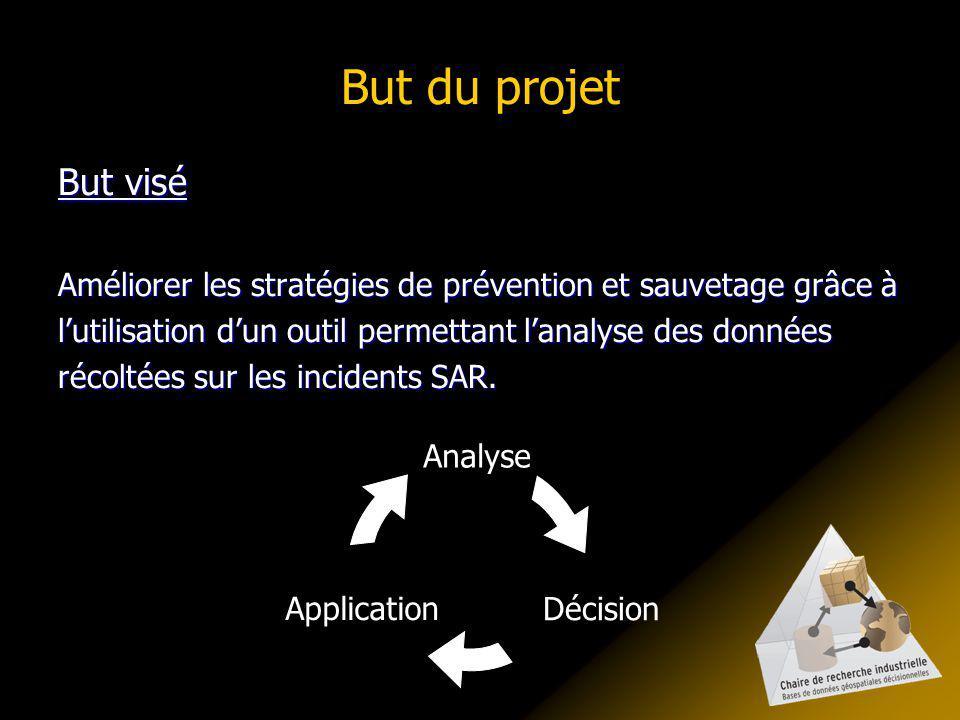 But du projet But visé Améliorer les stratégies de prévention et sauvetage grâce à lutilisation dun outil permettant lanalyse des données récoltées sur les incidents SAR.