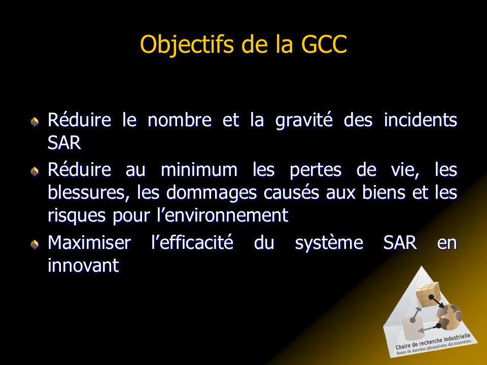 Objectifs de la GCC Réduire le nombre et la gravité des incidents SAR Réduire au minimum les pertes de vie, les blessures, les dommages causés aux biens et les risques pour lenvironnement Maximiser lefficacité du système SAR en innovant