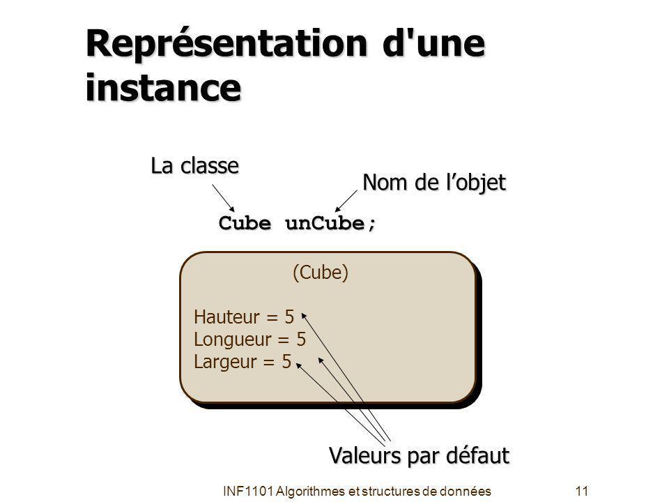 INF1101 Algorithmes et structures de données11 Représentation d une instance (Cube) Hauteur = 5 Longueur = 5 Largeur = 5 (Cube) Hauteur = 5 Longueur = 5 Largeur = 5 Cube unCube; Nom de lobjet La classe Valeurs par défaut