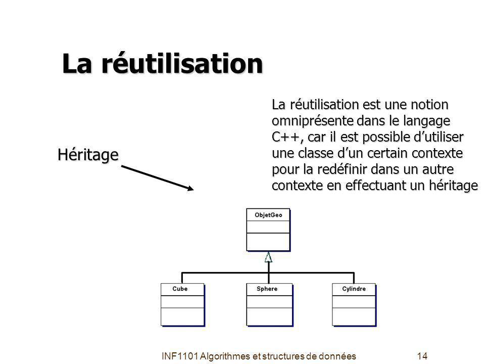 INF1101 Algorithmes et structures de données14 La réutilisation La réutilisation est une notion omniprésente dans le langage C++, car il est possible dutiliser une classe dun certain contexte pour la redéfinir dans un autre contexte en effectuant un héritage Héritage