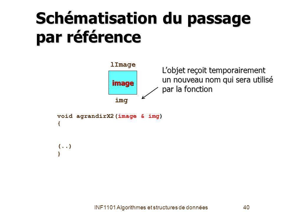 INF1101 Algorithmes et structures de données40 Schématisation du passage par référence image void agrandirX2(image & img) {(..)} lImage lImage Lobjet reçoit temporairement un nouveau nom qui sera utilisé par la fonction img img