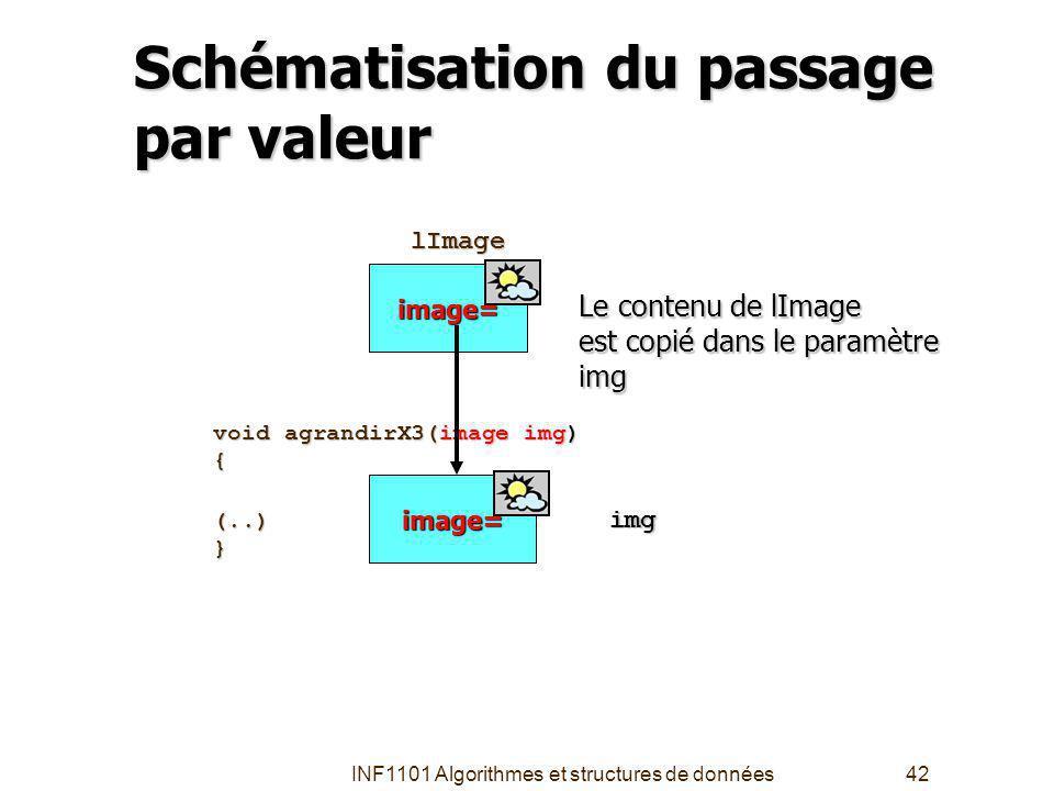 INF1101 Algorithmes et structures de données42 void agrandirX3(image img) {(..)} Schématisation du passage par valeur image= lImage lImage image= Le contenu de lImage est copié dans le paramètre img img
