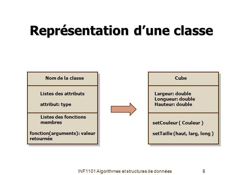 INF1101 Algorithmes et structures de données8 Représentation dune classe Nom de la classe Listes des attributs attribut: type Listes des fonctions membres fonction(arguments): valeur retournée Cube Largeur: double Longueur: double Hauteur: double setCouleur ( Couleur ) setTaille (haut, larg, long )