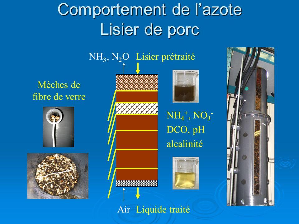 Lisier prétraité Comportement de lazote Lisier de porc NH 4 +, NO 3 - DCO, pH alcalinité NH 3, N 2 O Air Mèches de fibre de verre Liquide traité