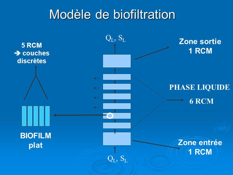 Modèle de biofiltration 6 RCM 5 RCM couches discrètes Q L, S L Zone sortie 1 RCM Zone entrée 1 RCM BIOFILM plat PHASE LIQUIDE