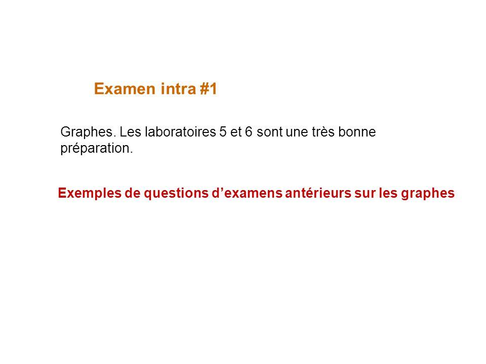Graphes. Les laboratoires 5 et 6 sont une très bonne préparation. Examen intra #1 Exemples de questions dexamens antérieurs sur les graphes