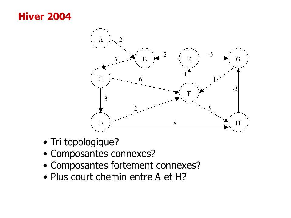 Hiver 2004 Tri topologique? Composantes connexes? Composantes fortement connexes? Plus court chemin entre A et H?