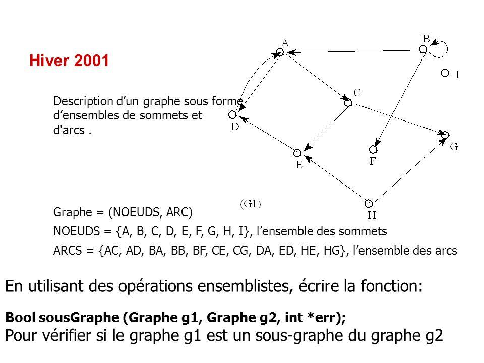 Hiver 2001 Description dun graphe sous forme densembles de sommets et d'arcs. Graphe = (NOEUDS, ARC) NOEUDS = {A, B, C, D, E, F, G, H, I}, lensemble d