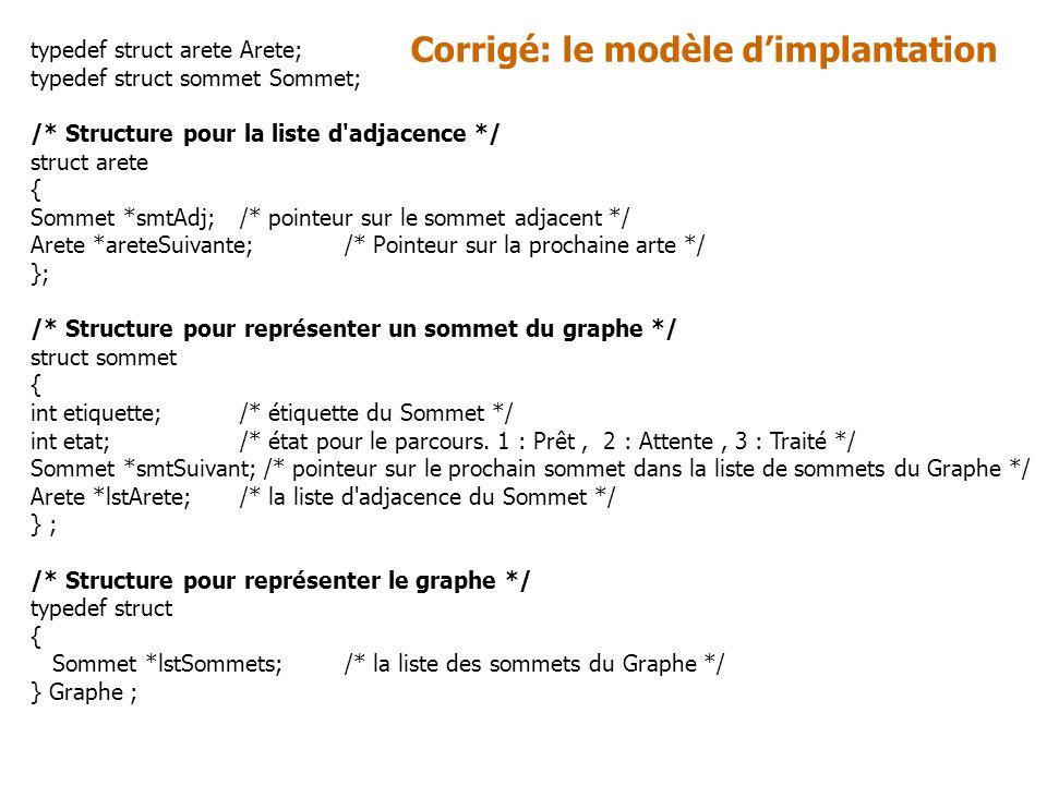 typedef struct arete Arete; typedef struct sommet Sommet; /* Structure pour la liste d'adjacence */ struct arete { Sommet *smtAdj;/* pointeur sur le s