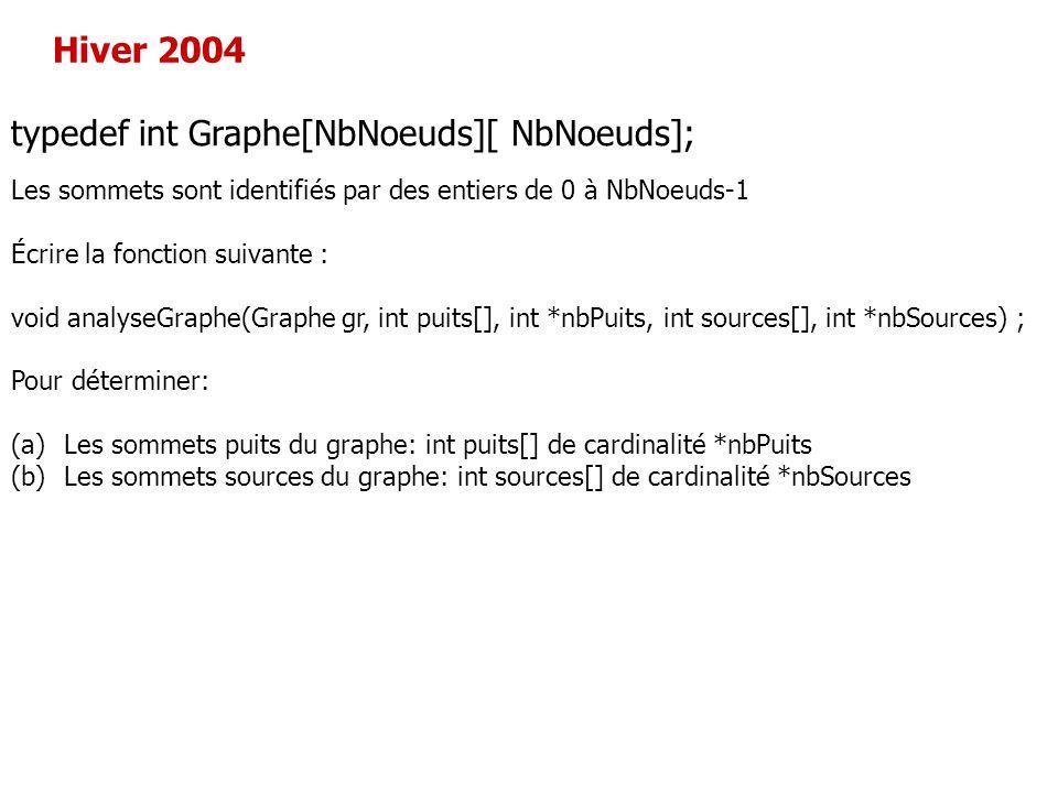 typedef int Graphe[NbNoeuds][ NbNoeuds]; Les sommets sont identifiés par des entiers de 0 à NbNoeuds-1 Écrire la fonction suivante : void analyseGraph