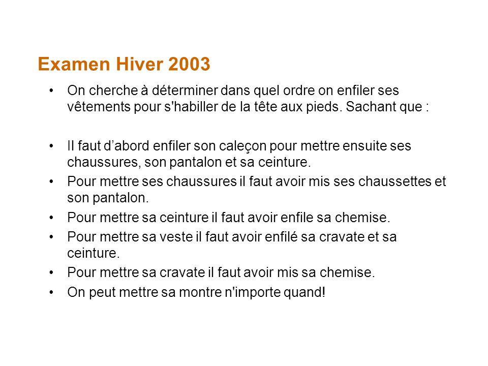 Examen Hiver 2003 On cherche à déterminer dans quel ordre on enfiler ses vêtements pour s'habiller de la tête aux pieds. Sachant que : Il faut dabord