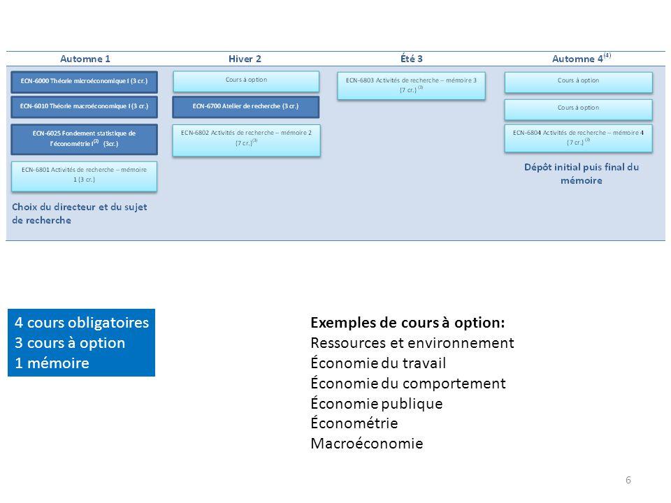6 4 cours obligatoires 3 cours à option 1 mémoire Exemples de cours à option: Ressources et environnement Économie du travail Économie du comportement