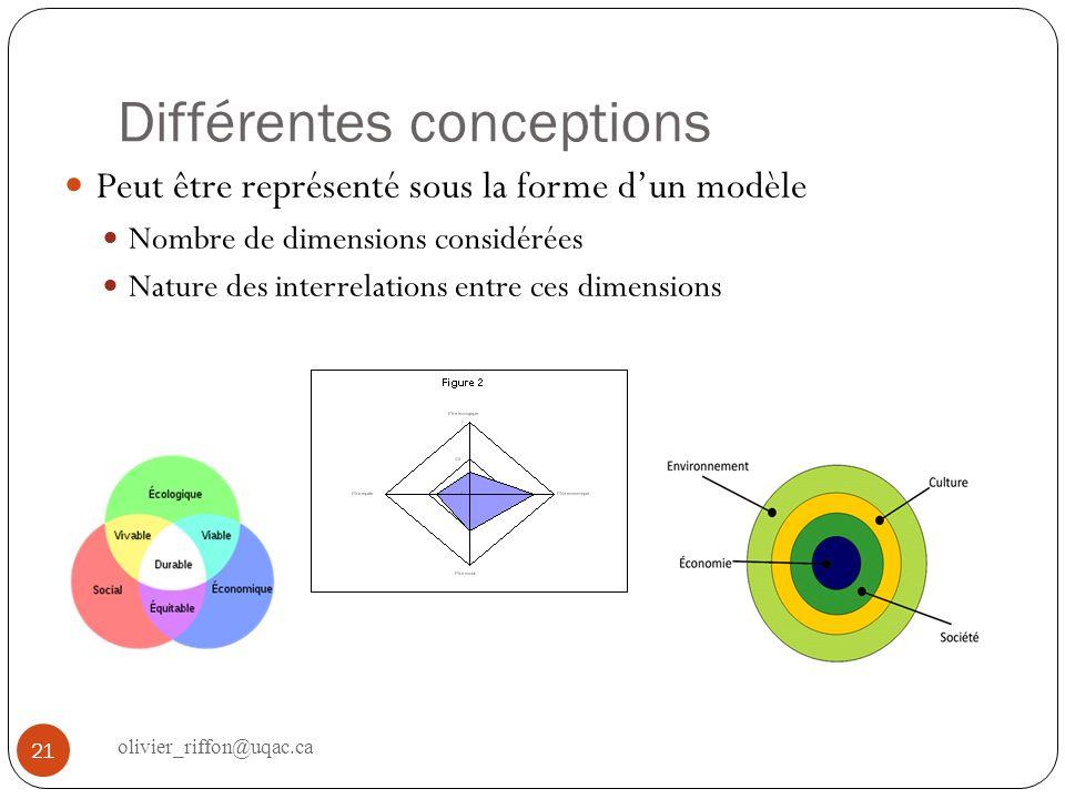 Les dimensions Écologie Économie Sociale Socioculturelle Éthique Équité Spatiale Culture Gouvernance 22 olivier_riffon@uqac.ca