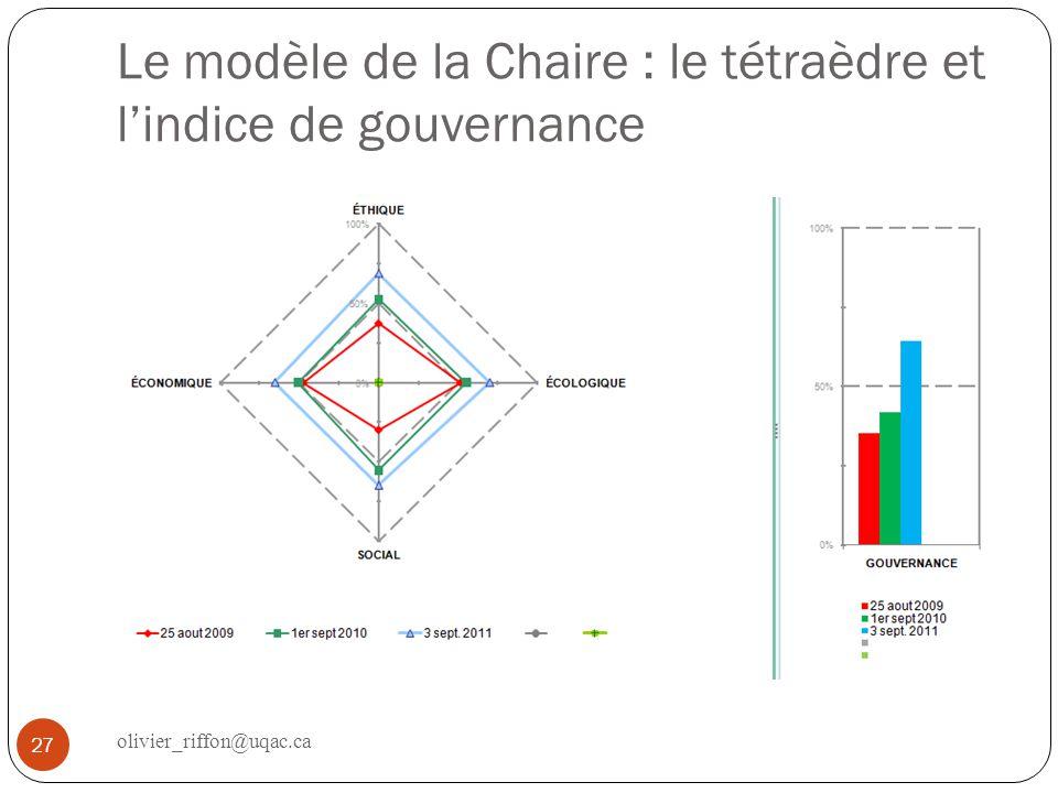 Le modèle de la Chaire : le tétraèdre et lindice de gouvernance 27 olivier_riffon@uqac.ca