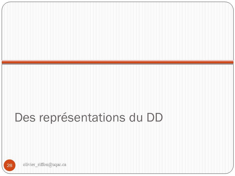 Différentes représentations Précise la finalité du DD pour un individu ou une organisation.