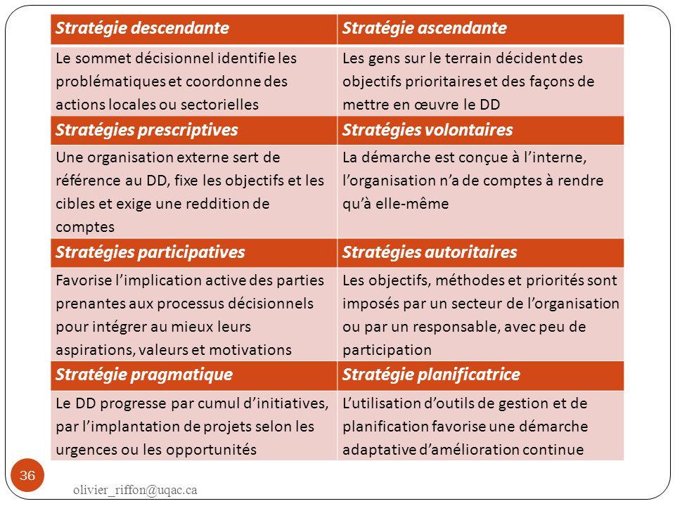 Stratégie descendanteStratégie ascendante Le sommet décisionnel identifie les problématiques et coordonne des actions locales ou sectorielles Les gens