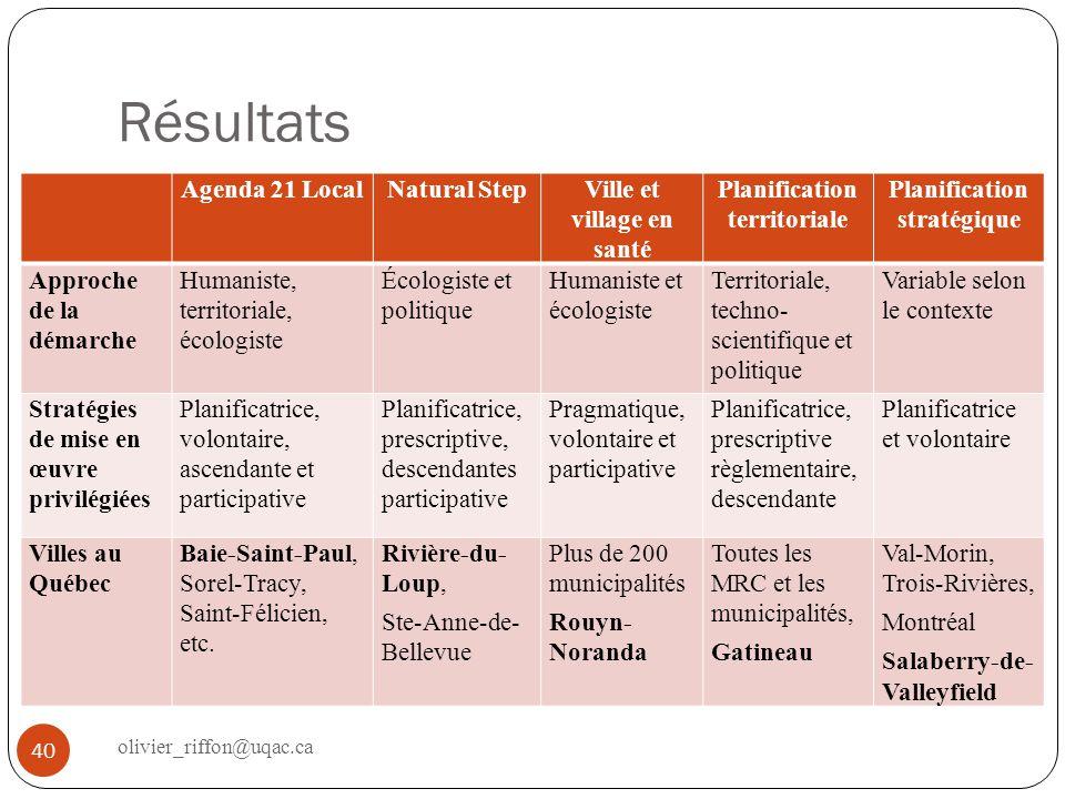 Résultats 40 Agenda 21 LocalNatural StepVille et village en santé Planification territoriale Planification stratégique Approche de la démarche Humanis