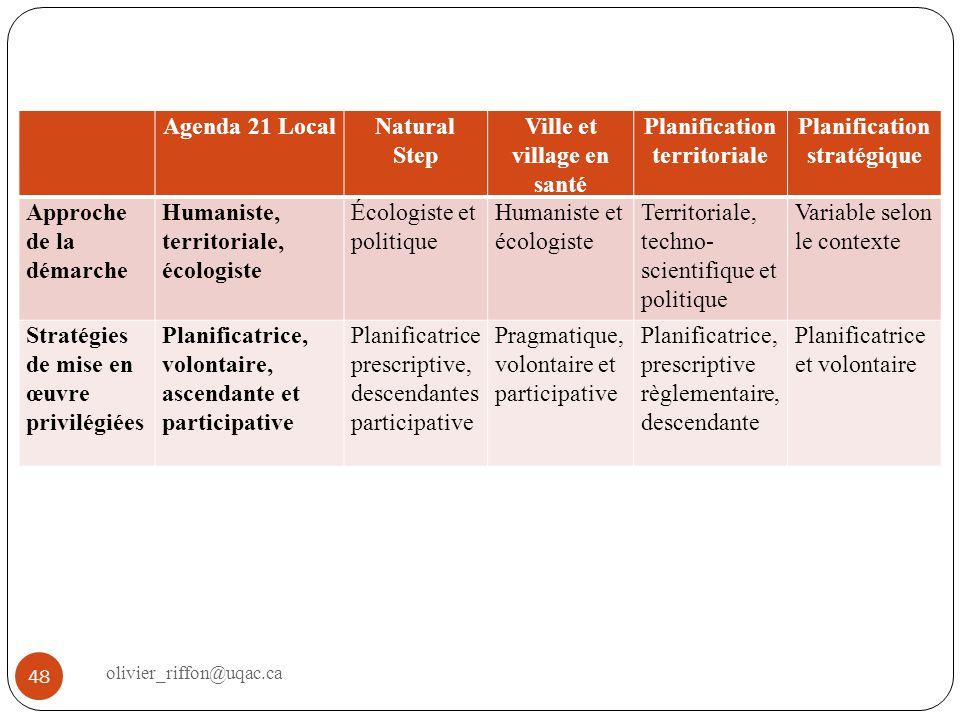 Agenda 21 LocalNatural Step Ville et village en santé Planification territoriale Planification stratégique Approche de la démarche Humaniste, territor