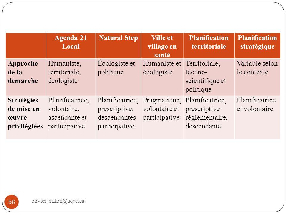 Agenda 21 Local Natural StepVille et village en santé Planification territoriale Planification stratégique Approche de la démarche Humaniste, territor