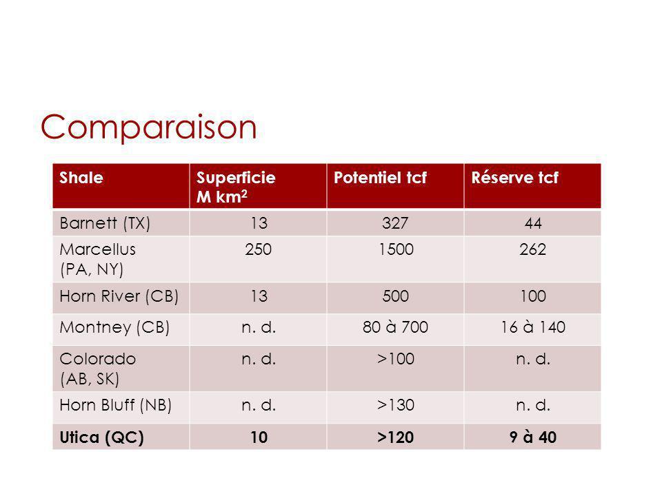 Comparaison ShaleSuperficie M km 2 Potentiel tcfRéserve tcf Barnett (TX)1332744 Marcellus (PA, NY) 2501500262 Horn River (CB)13500100 Montney (CB)n. d