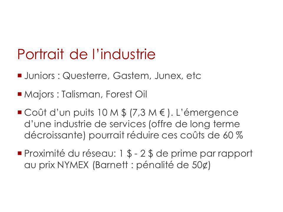 Portrait de lindustrie Juniors : Questerre, Gastem, Junex, etc Majors : Talisman, Forest Oil Coût dun puits 10 M $ (7,3 M ). Lémergence dune industrie
