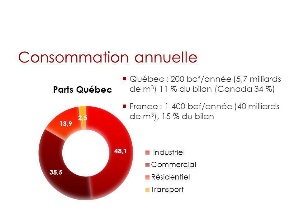 Consommation annuelle Québec : 200 bcf/année (5,7 milliards de m 3 ) 11 % du bilan (Canada 34 %) France : 1 400 bcf/année (40 milliards de m 3 ), 15 %