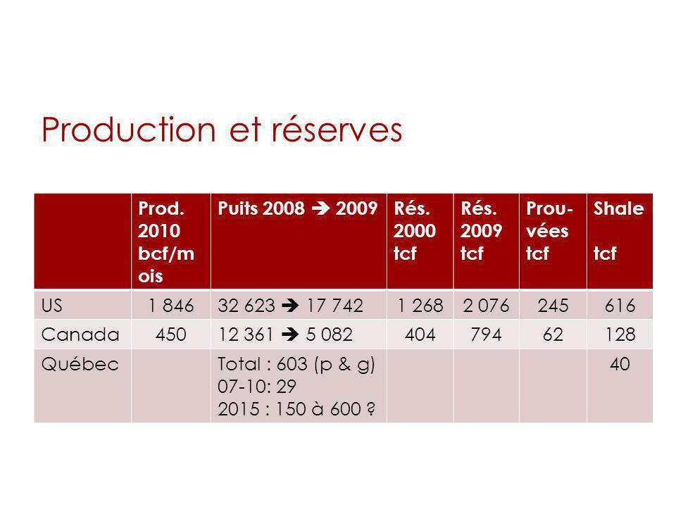Production et réserves Prod. 2010 bcf/m ois Puits 2008 2009Rés. 2000 tcf Rés. 2009 tcf Prou- vées tcf Shale tcf US1 84632 623 17 7421 2682 076245616 C