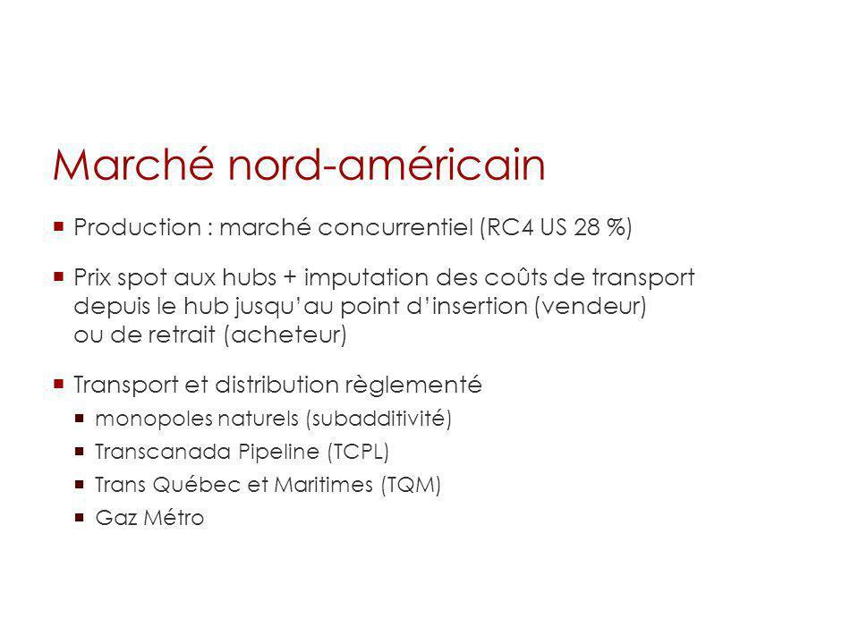 Marché nord-américain Production : marché concurrentiel (RC4 US 28 %) Prix spot aux hubs + imputation des coûts de transport depuis le hub jusquau poi
