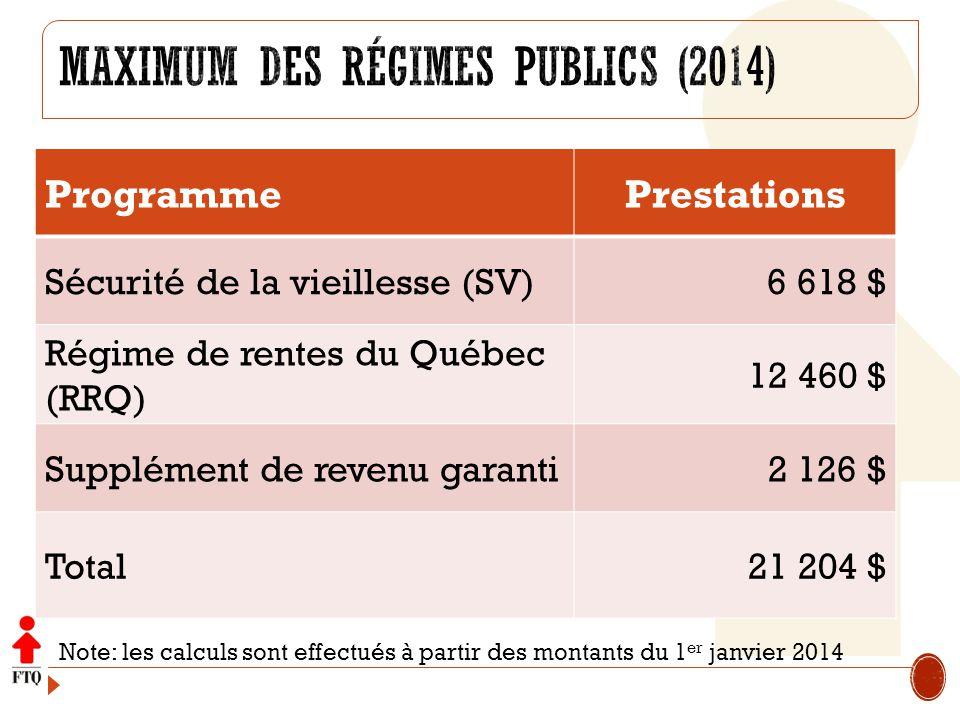 ProgrammePrestations Sécurité de la vieillesse (SV) 6 618 $ Régime de rentes du Québec (RRQ) 12 460 $ Supplément de revenu garanti 2 126 $ Total21 204