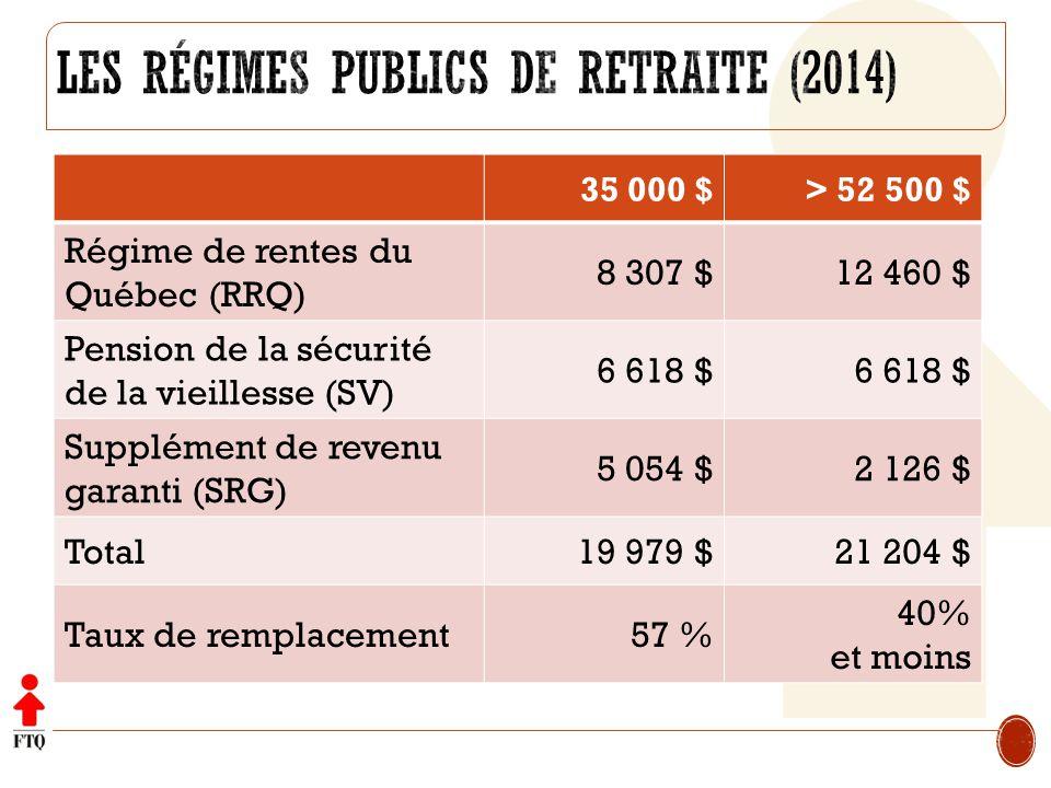 35 000 $> 52 500 $ Régime de rentes du Québec (RRQ) 8 307 $12 460 $ Pension de la sécurité de la vieillesse (SV) 6 618 $ Supplément de revenu garanti