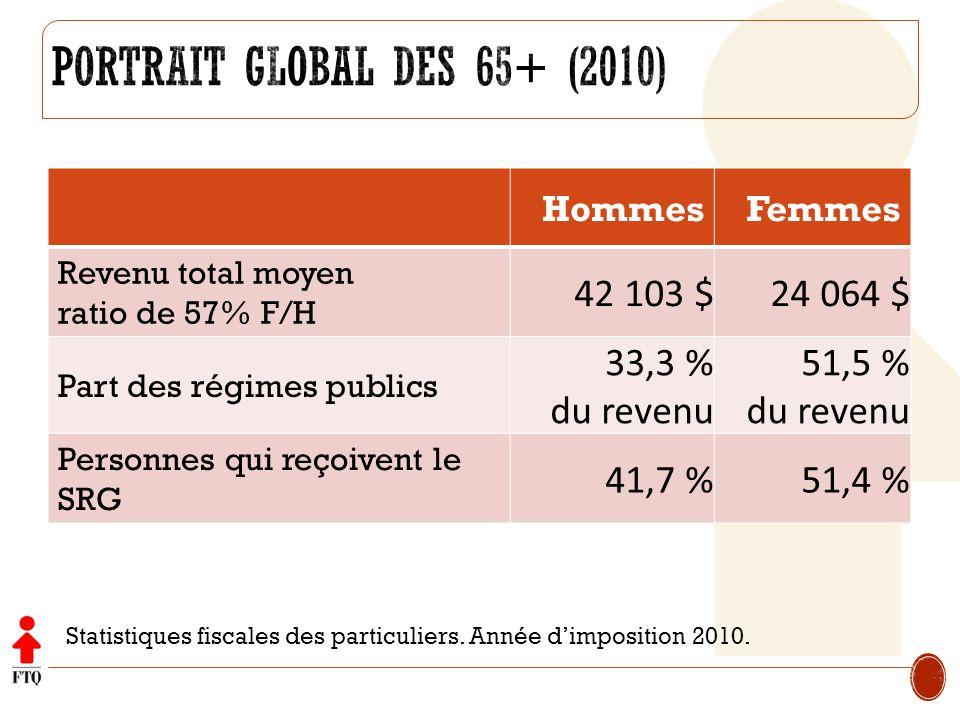 HommesFemmes Revenu total moyen ratio de 57% F/H 42 103 $24 064 $ Part des régimes publics 33,3 % du revenu 51,5 % du revenu Personnes qui reçoivent l