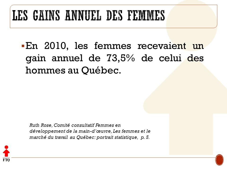 En 2010, les femmes recevaient un gain annuel de 73,5% de celui des hommes au Québec. Ruth Rose, Comité consultatif Femmes en développement de la main