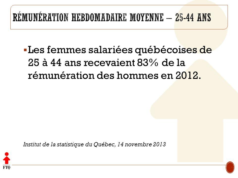 Les femmes salariées québécoises de 25 à 44 ans recevaient 83% de la rémunération des hommes en 2012. Institut de la statistique du Québec, 14 novembr