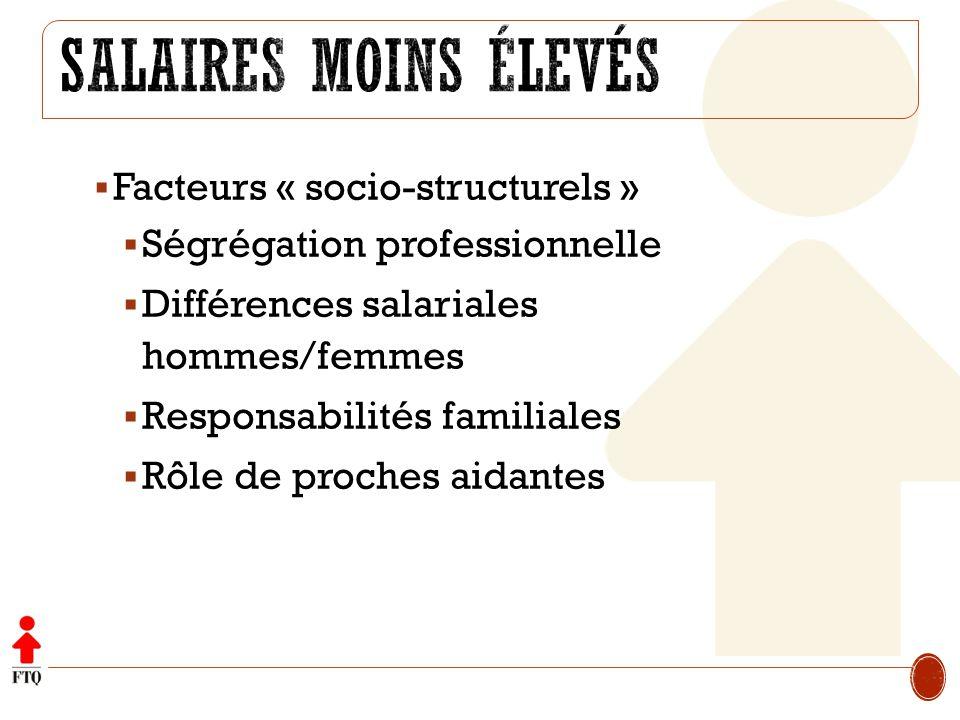 Facteurs « socio-structurels » Ségrégation professionnelle Différences salariales hommes/femmes Responsabilités familiales Rôle de proches aidantes