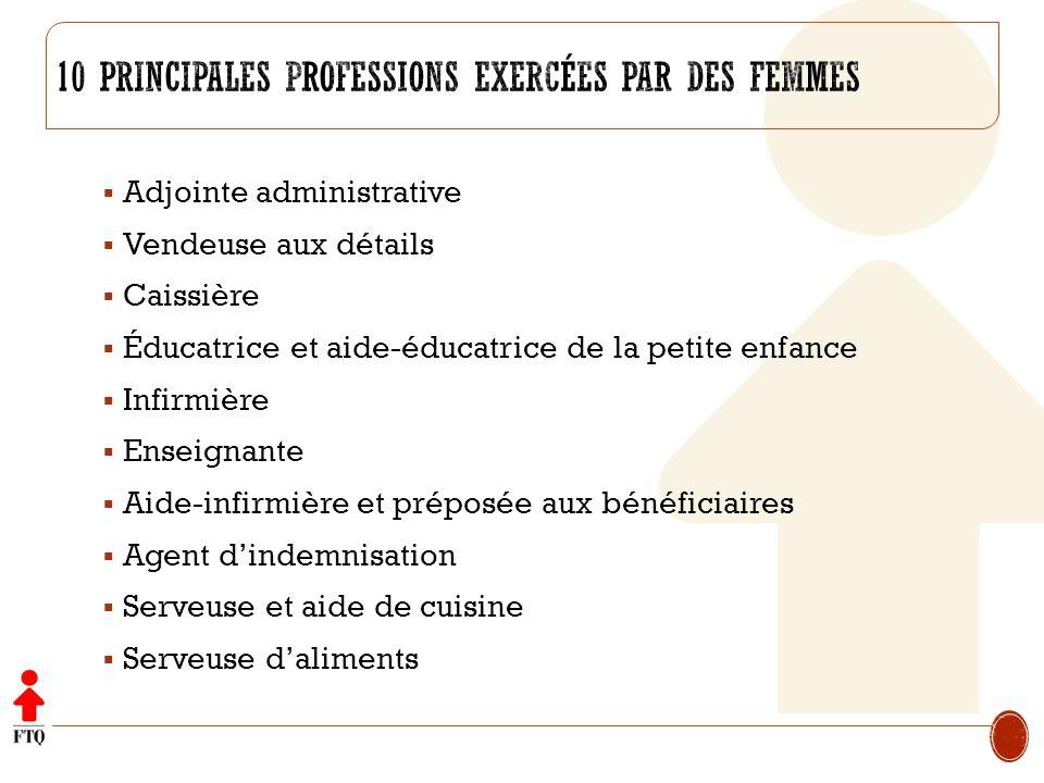 Adjointe administrative Vendeuse aux détails Caissière Éducatrice et aide-éducatrice de la petite enfance Infirmière Enseignante Aide-infirmière et pr
