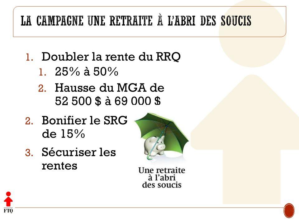 1. Doubler la rente du RRQ 1. 25% à 50% 2. Hausse du MGA de 52 500 $ à 69 000 $ 2. Bonifier le SRG de 15% 3. Sécuriser les rentes