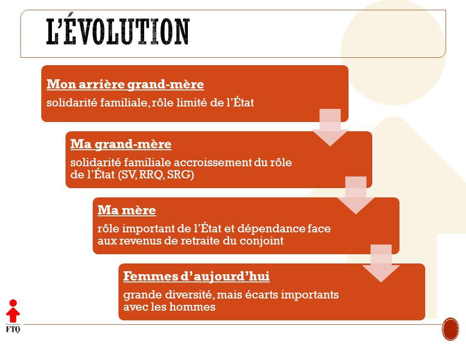 Les femmes salariées québécoises de 25 à 44 ans recevaient 83% de la rémunération des hommes en 2012.