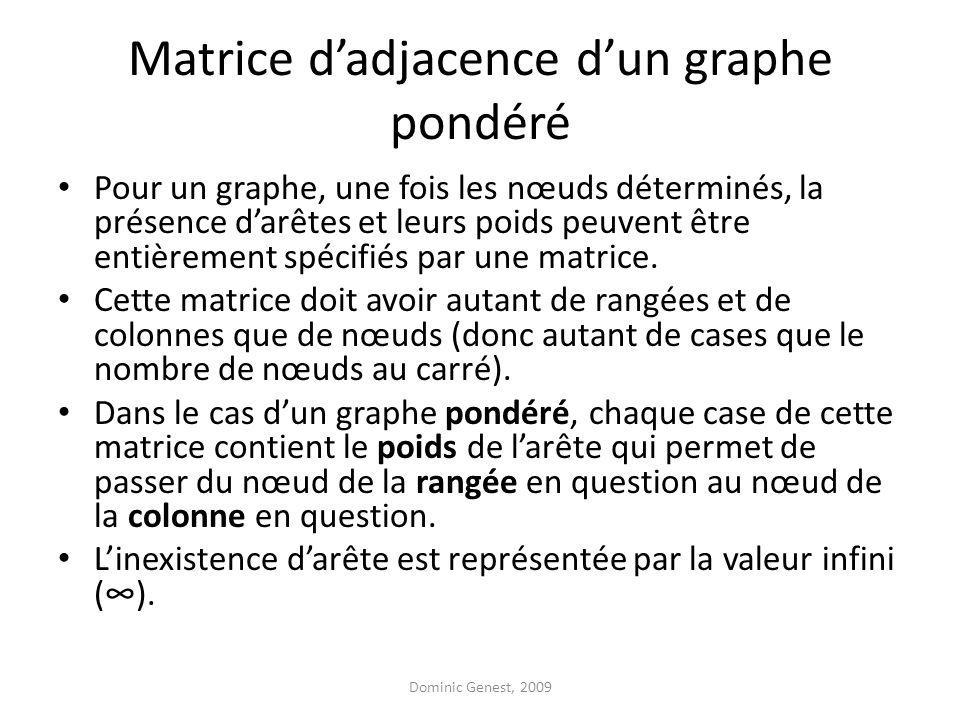 Matrice dadjacence dun graphe pondéré Pour un graphe, une fois les nœuds déterminés, la présence darêtes et leurs poids peuvent être entièrement spécifiés par une matrice.