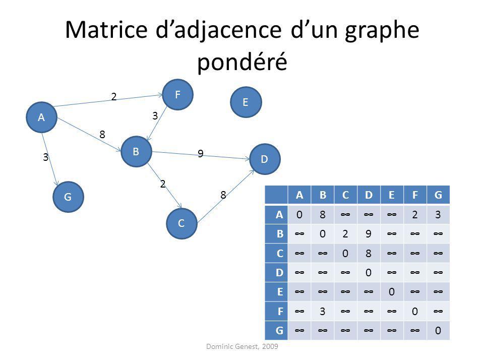Matrice dadjacence dun graphe pondéré A F G D B C E 2 3 8 3 9 8 2 ABCDEFG A0823 B029 C08 D0 E0 F30 G0 Dominic Genest, 2009