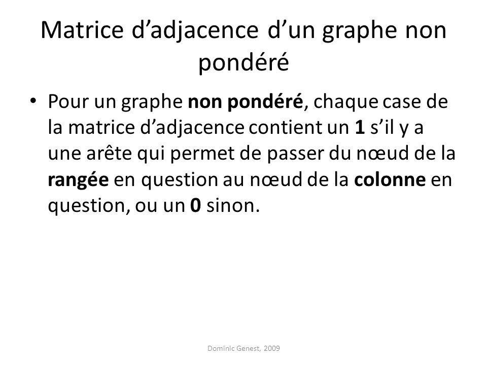 Matrice dadjacence dun graphe non pondéré Pour un graphe non pondéré, chaque case de la matrice dadjacence contient un 1 sil y a une arête qui permet de passer du nœud de la rangée en question au nœud de la colonne en question, ou un 0 sinon.