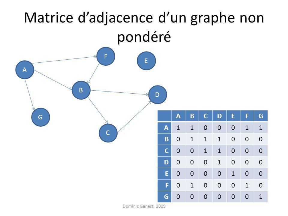 Matrice dadjacence dun graphe non pondéré A F G D B C E ABCDEFG A1100011 B0111000 C0011000 D0001000 E0000100 F0100010 G0000001 Dominic Genest, 2009