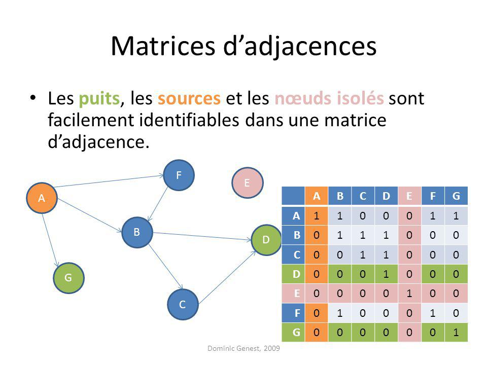 Matrices dadjacences A F G D B C E ABCDEFG A1100011 B0111000 C0011000 D0001000 E0000100 F0100010 G0000001 Les puits, les sources et les nœuds isolés sont facilement identifiables dans une matrice dadjacence.